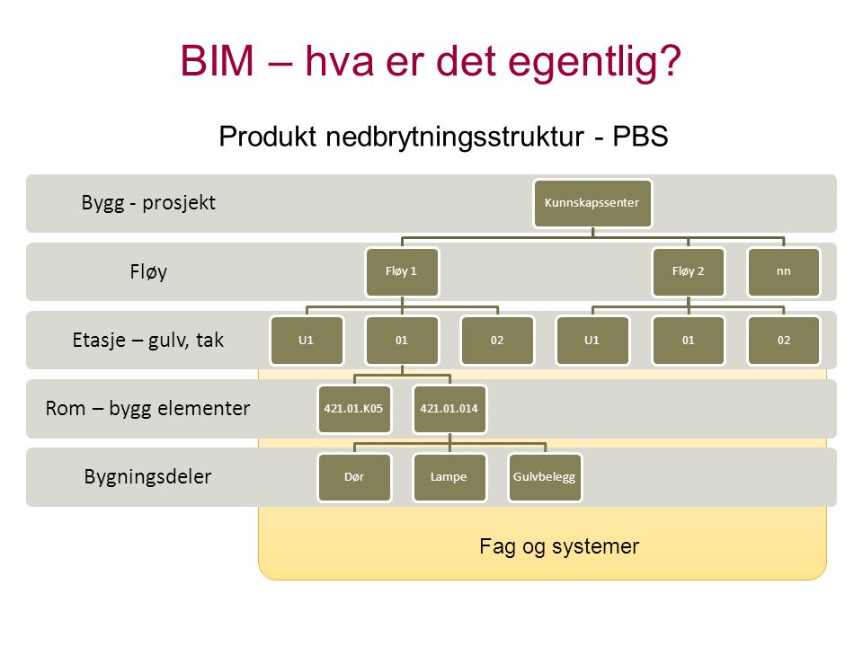 Klassifikasjonssystem i BIM Classification systems in health care constitute a framework for systematically identifying and classifying of hospital area functionality and capacity.