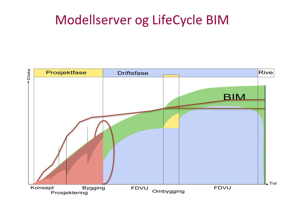 Modellserver og LifeCycle BIM