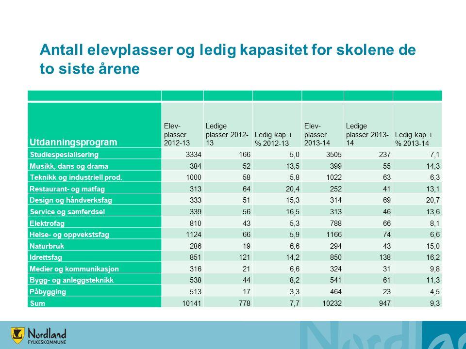 Antall elevplasser og ledig kapasitet for skolene de to siste årene Utdanningsprogram Elev- plasser 2012-13 Ledige plasser 2012- 13 Ledig kap.