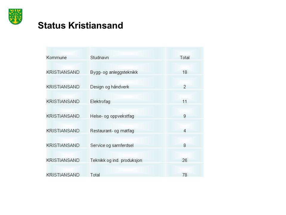 Status Kristiansand KommuneStudnavnTotal KRISTIANSANDBygg- og anleggsteknikk18 KRISTIANSANDDesign og håndverk2 KRISTIANSANDElektrofag11 KRISTIANSANDHelse- og oppvekstfag9 KRISTIANSANDRestaurant- og matfag4 KRISTIANSANDService og samferdsel8 KRISTIANSANDTeknikk og ind.