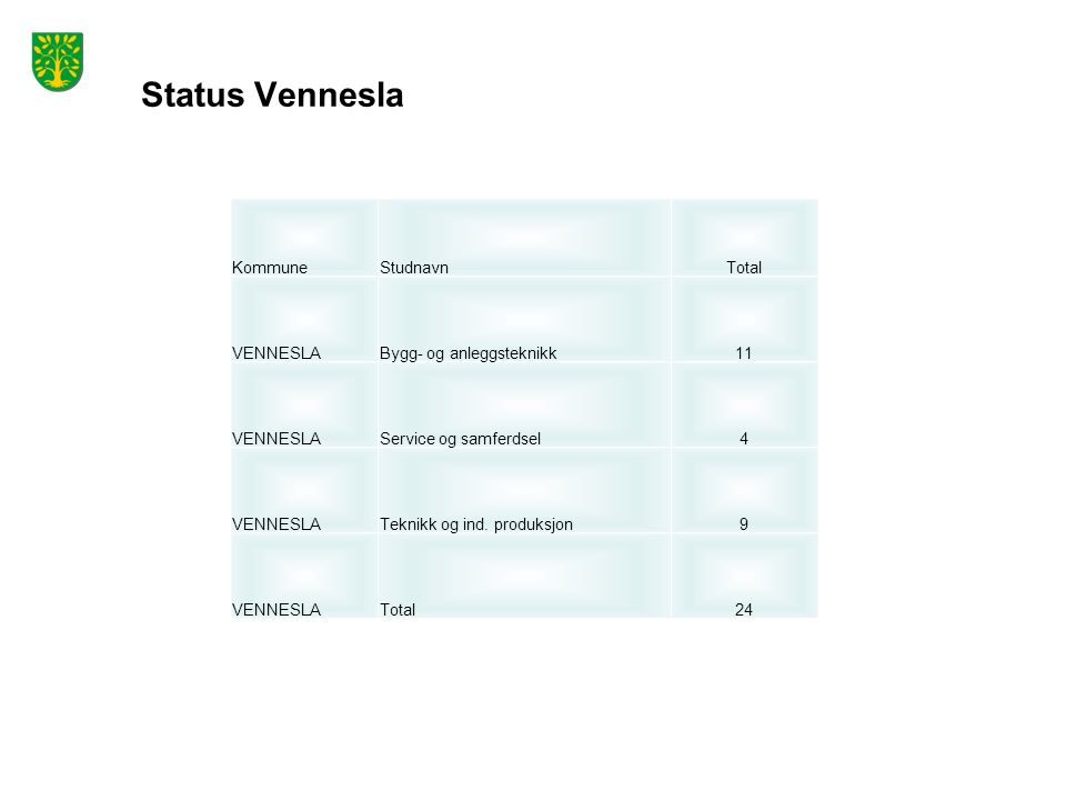 Status Vennesla KommuneStudnavnTotal VENNESLABygg- og anleggsteknikk11 VENNESLAService og samferdsel4 VENNESLATeknikk og ind.