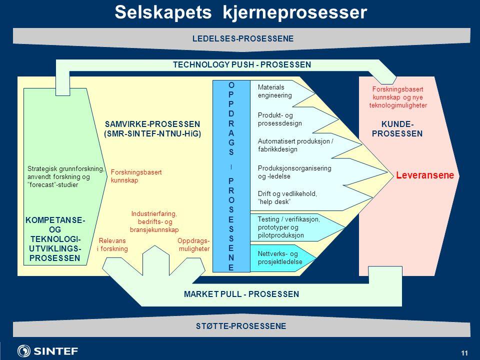 11 Selskapets kjerneprosesser KUNDE- PROSESSEN Strategisk grunnforskning, anvendt forskning og forecast -studier Forskningsbasert kunnskap SAMVIRKE-PROSESSEN (SMR-SINTEF-NTNU-HiG) KOMPETANSE- OG TEKNOLOGI- UTVIKLINGS- PROSESSEN Industrierfaring, bedrifts- og bransjekunnskap Leveransene Testing / verifikasjon, prototyper og pilotproduksjon Produksjonsorganisering og -ledelse Automatisert produksjon / fabrikkdesign Produkt- og prosessdesign Materials engineering Drift og vedlikehold, help desk Nettverks- og prosjektledelse OPPDRAGS|PROSESSENEOPPDRAGS|PROSESSENE Oppdrags- muligheter Relevans i forskning MARKET PULL - PROSESSEN STØTTE-PROSESSENE LEDELSES-PROSESSENE TECHNOLOGY PUSH - PROSESSEN Forskningsbasert kunnskap og nye teknologimuligheter