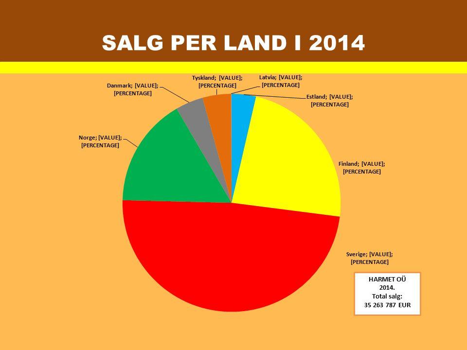 SALG PER LAND I 2014