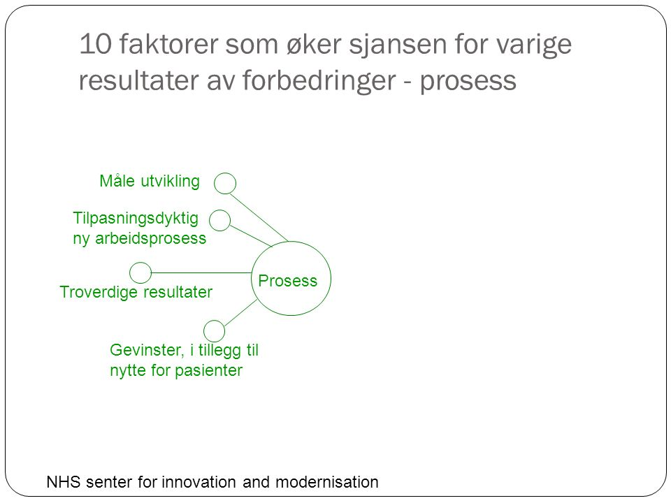 10 faktorer som øker sjansen for varige resultater av forbedringer - prosess Prosess Måle utvikling Tilpasningsdyktig ny arbeidsprosess Troverdige resultater Gevinster, i tillegg til nytte for pasienter NHS senter for innovation and modernisation
