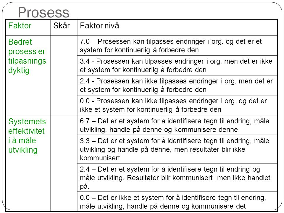 Prosess FaktorSkårFaktor nivå Bedret prosess er tilpasnings dyktig 7.0 – Prosessen kan tilpasses endringer i org. og det er et system for kontinuerlig