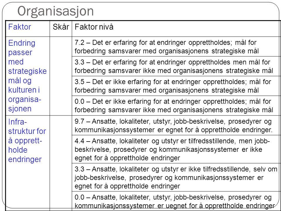 Organisasjon FaktorSkårFaktor nivå Endring passer med strategiske mål og kulturen i organisa- sjonen 7.2 – Det er erfaring for at endringer oppretthol