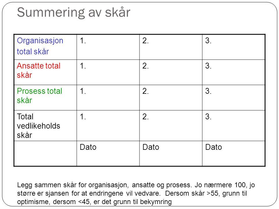 Summering av skår Organisasjon total skår 1.2.3. Ansatte total skår 1.2.3. Prosess total skår 1.2.3. Total vedlikeholds skår 1.2.3. Dato Legg sammen s