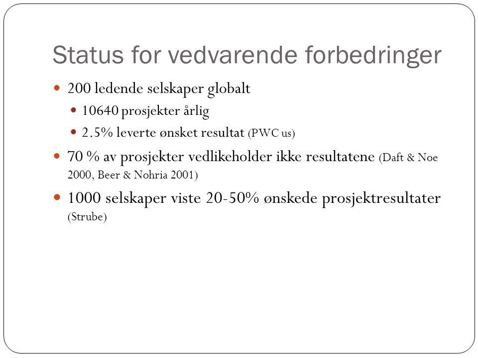 Status for vedvarende forbedringer 200 ledende selskaper globalt 10640 prosjekter årlig 2.5% leverte ønsket resultat (PWC us) 70 % av prosjekter vedlikeholder ikke resultatene (Daft & Noe 2000, Beer & Nohria 2001) 1000 selskaper viste 20-50% ønskede prosjektresultater (Strube)