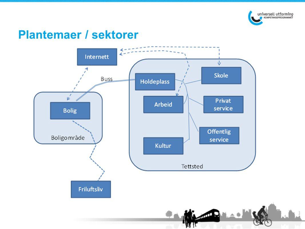 Plantemaer / sektorer