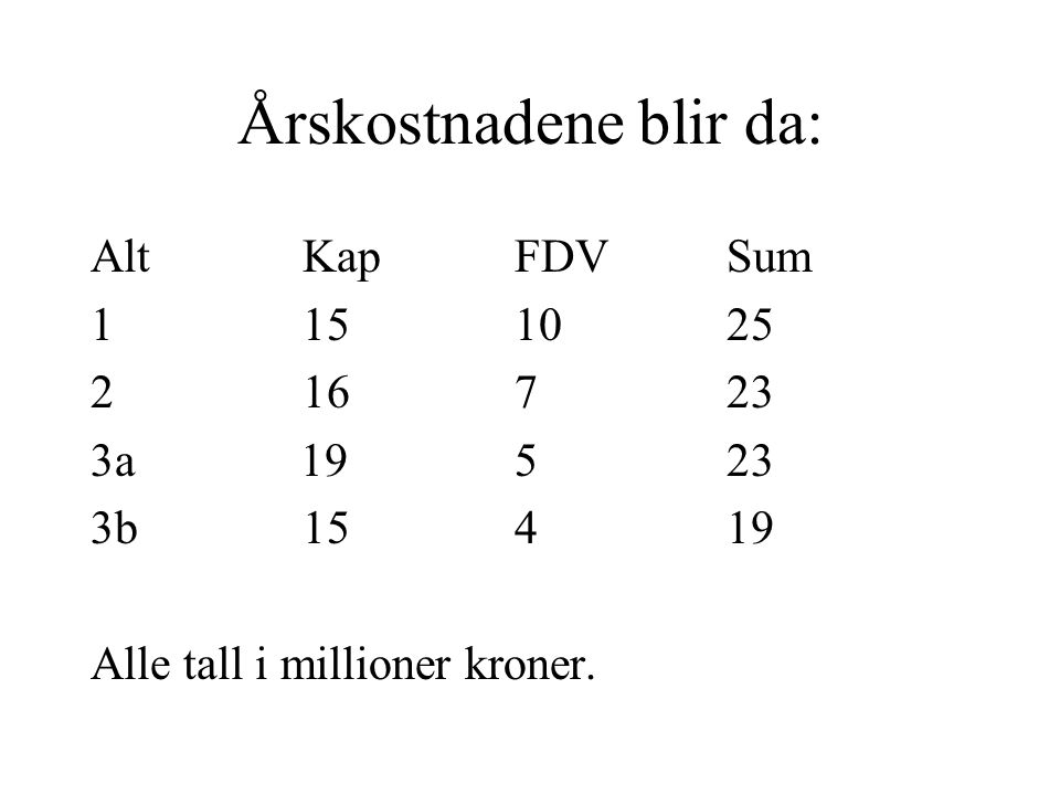 Årskostnadene blir da: AltKapFDVSum 1 151025 2 16723 3a 19523 3b 15419 Alle tall i millioner kroner.