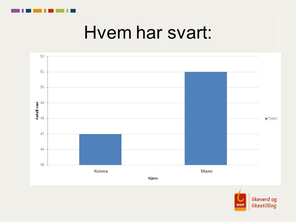 Bruker kommunestyre salen som har teleslynge Finnes ikke HC parkering utenfor bygget som er kommunalt eid, men vi skal bytte lokaler fra og med neste møte.