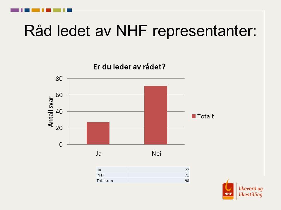 Råd ledet av NHF representanter: Ja27 Nei71 Totalsum98