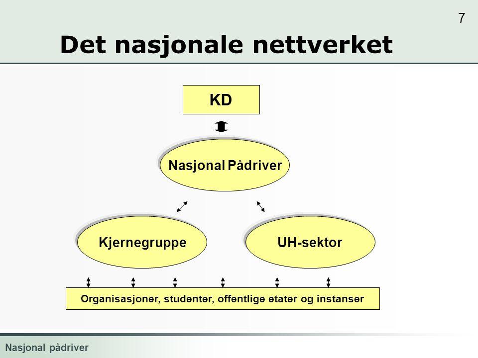 Nasjonal pådriver 7 Det nasjonale nettverket UH-sektor Nasjonal Pådriver Kjernegruppe KD Organisasjoner, studenter, offentlige etater og instanser www.universell.no