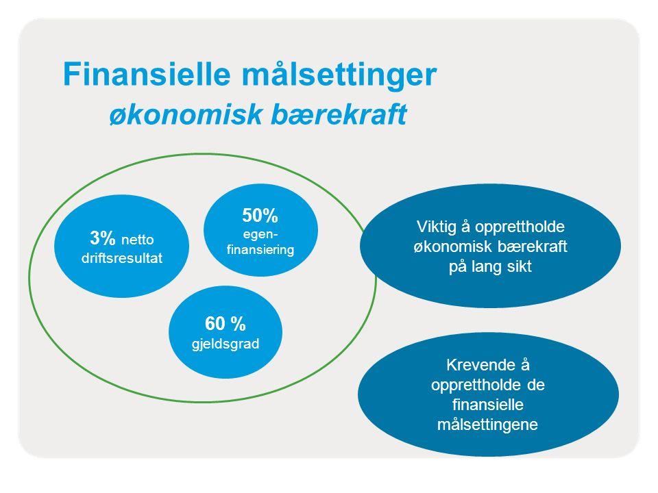Finansielle målsettinger økonomisk bærekraft 3% netto driftsresultat 50% egen- finansiering 60 % gjeldsgrad Krevende å opprettholde de finansielle målsettingene Viktig å opprettholde økonomisk bærekraft på lang sikt