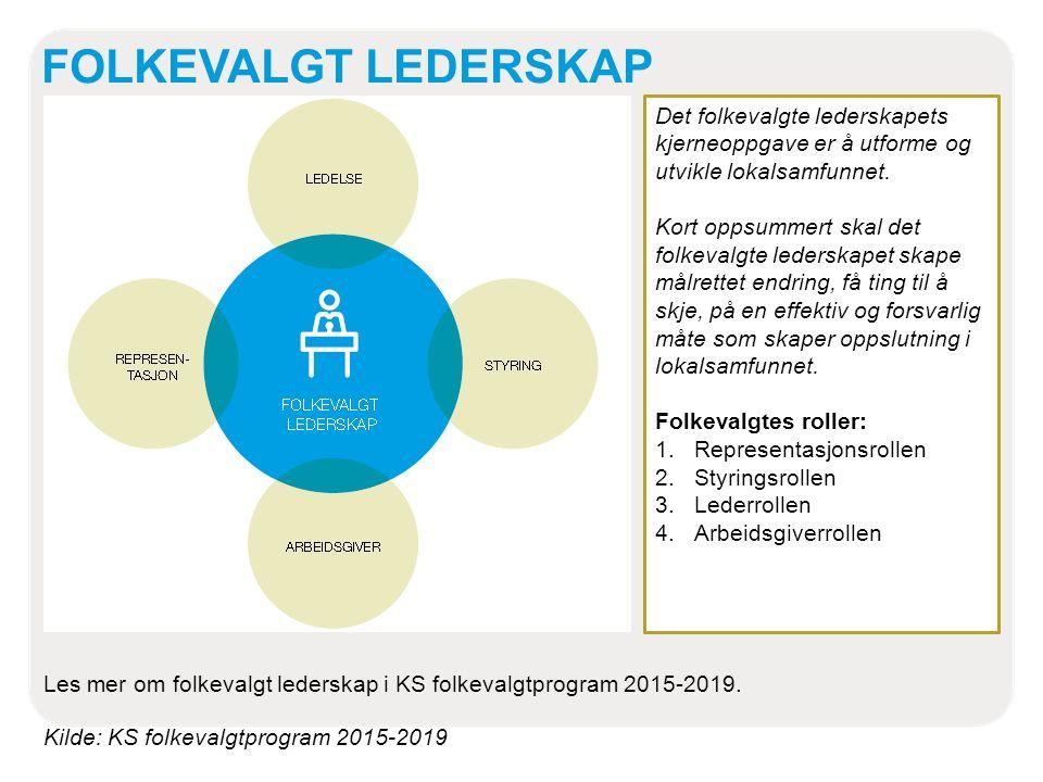 FOLKEVALGT LEDERSKAP Kilde: KS folkevalgtprogram 2015-2019 Det folkevalgte lederskapets kjerneoppgave er å utforme og utvikle lokalsamfunnet.