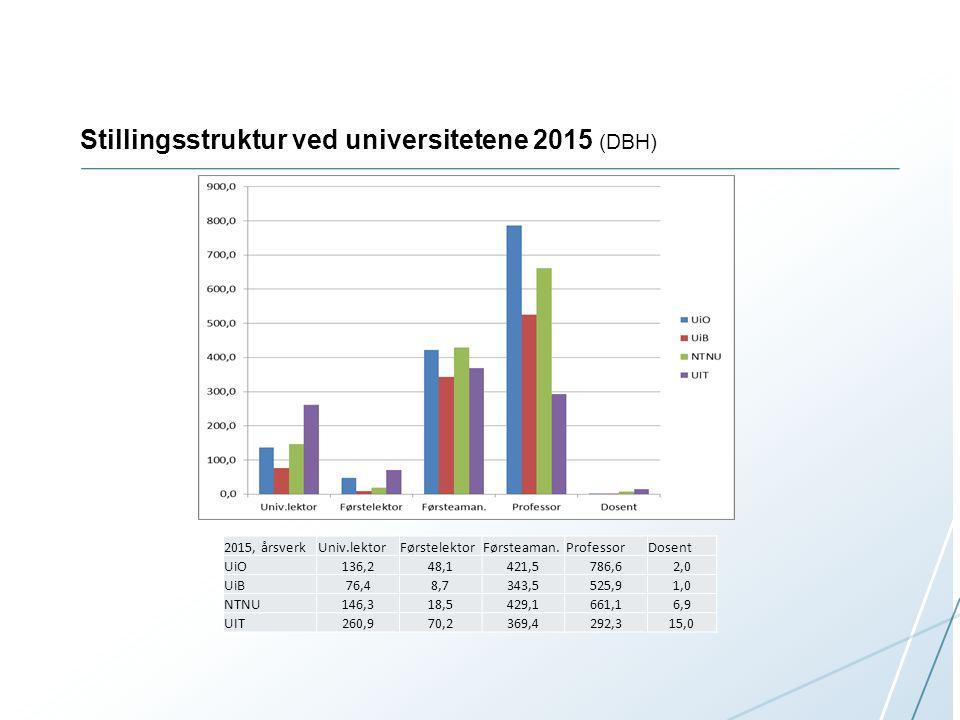 Stillingsstruktur ved universitetene 2015 (DBH) 2015, årsverkUniv.lektorFørstelektorFørsteaman.ProfessorDosent UiO136,248,1421,5786,62,0 UiB76,48,7343,5525,91,0 NTNU146,318,5429,1661,16,9 UIT260,970,2369,4292,315,0