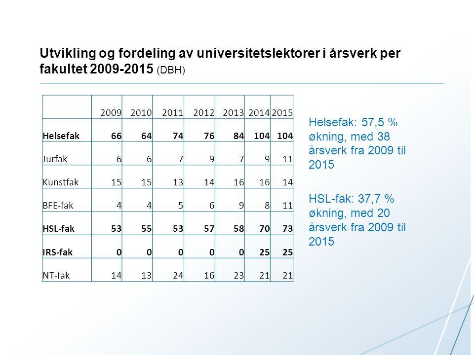 Utvikling og fordeling av universitetslektorer i årsverk per fakultet 2009-2015 (DBH) 2009201020112012201320142015 Helsefak6664747684104 Jurfak66797911 Kunstfak15 131416 14 BFE-fak44569811 HSL-fak53555357587073 IRS-fak0000025 NT-fak141324162321 Helsefak: 57,5 % økning, med 38 årsverk fra 2009 til 2015 HSL-fak: 37,7 % økning, med 20 årsverk fra 2009 til 2015