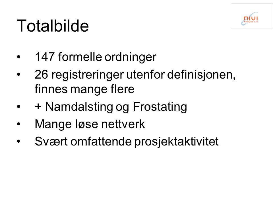 Totalbilde 147 formelle ordninger 26 registreringer utenfor definisjonen, finnes mange flere + Namdalsting og Frostating Mange løse nettverk Svært omf