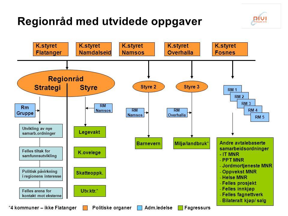 K.styret Flatanger Andre avtalebaserte samarbeidsordninger - IT MNR - PPT MNR - Jordmortjeneste MNR - Oppvekst MNR - Helse MNR - Felles prosjekt - Fel