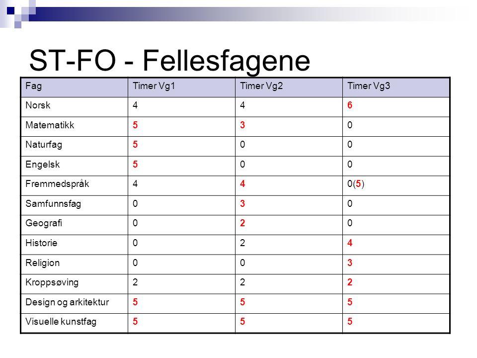 ST-FO - Fellesfagene FagTimer Vg1Timer Vg2Timer Vg3 Norsk446 Matematikk530 Naturfag500 Engelsk500 Fremmedspråk440(5) Samfunnsfag030 Geografi020 Histor