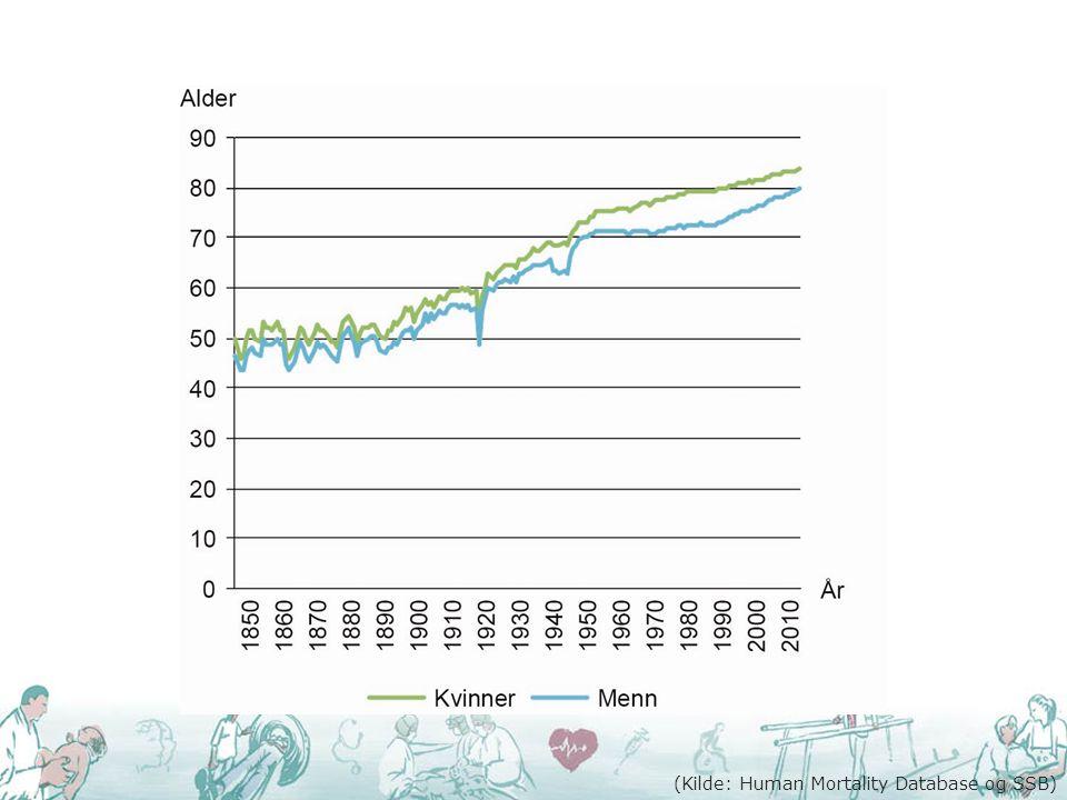(Kilde: Human Mortality Database og SSB)