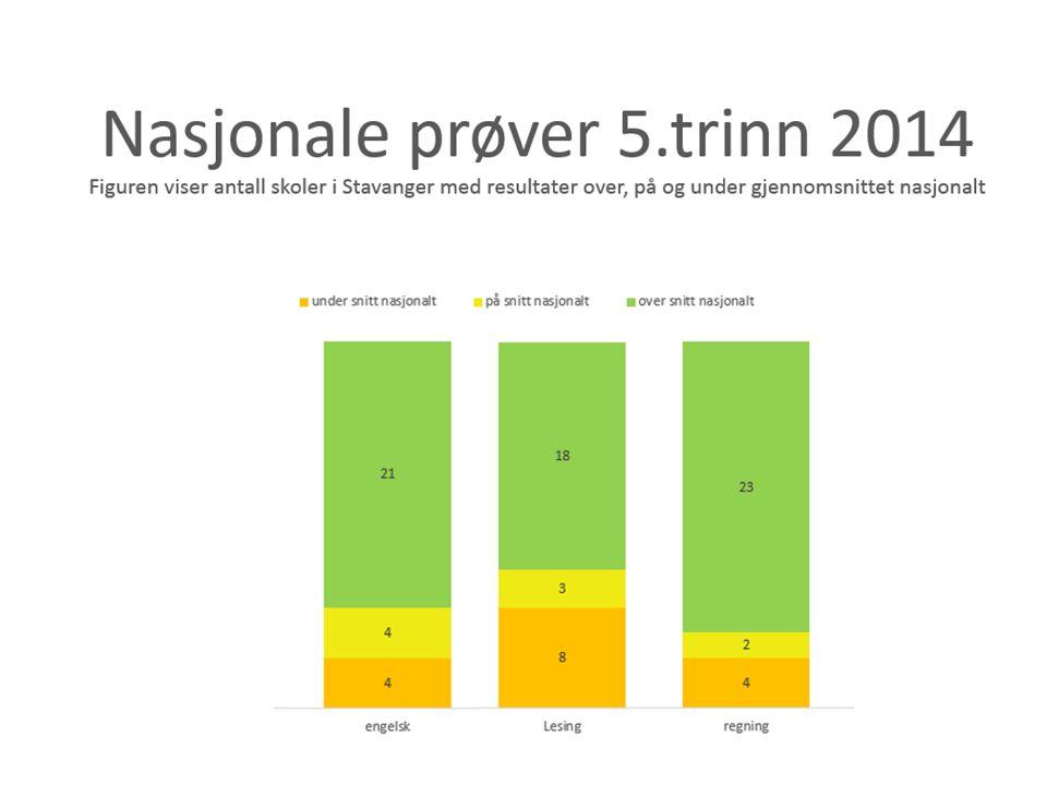Nasjonale prøver 5. trinn 2015