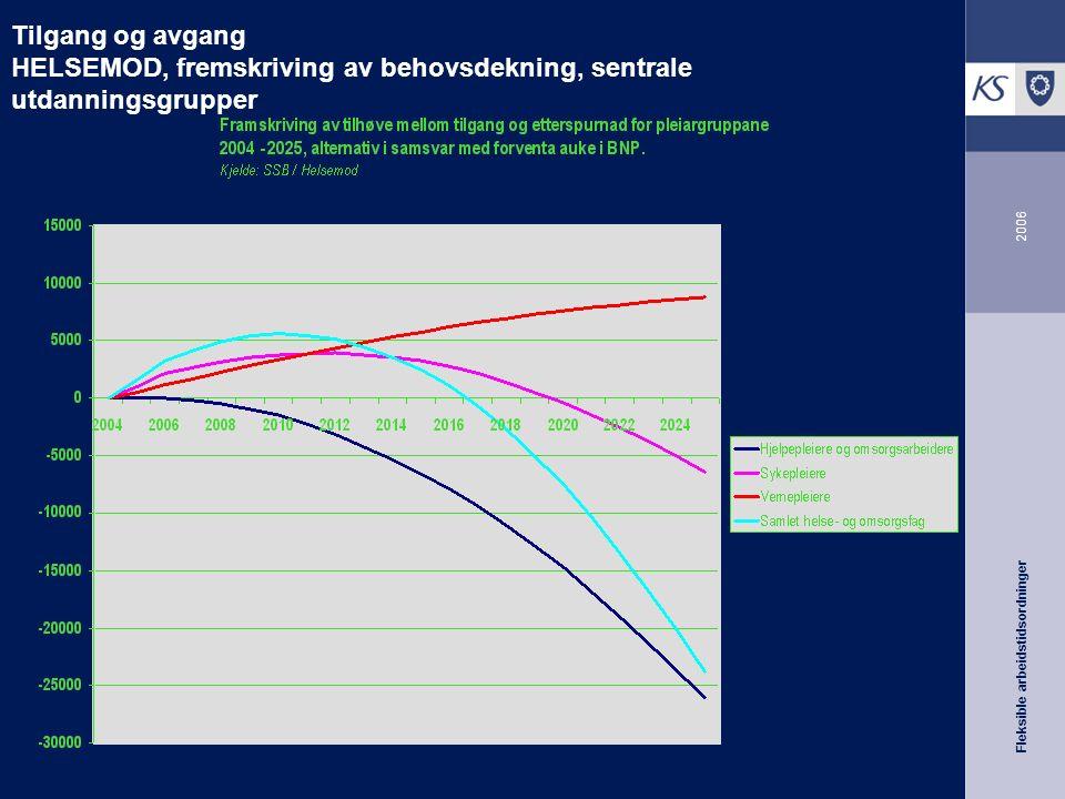 Fleksible arbeidstidsordninger 2006 Tilgang og avgang HELSEMOD, fremskriving av behovsdekning, sentrale utdanningsgrupper
