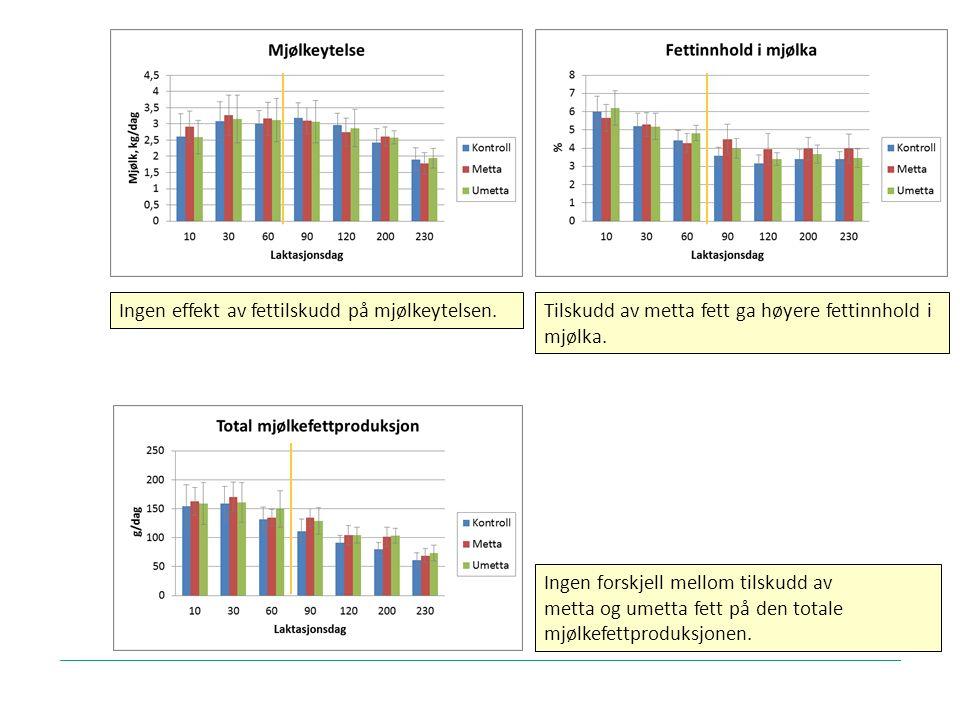 15 Ingen effekt av fettilskudd på mjølkeytelsen. Ingen forskjell mellom tilskudd av metta og umetta fett på den totale mjølkefettproduksjonen. Tilskud