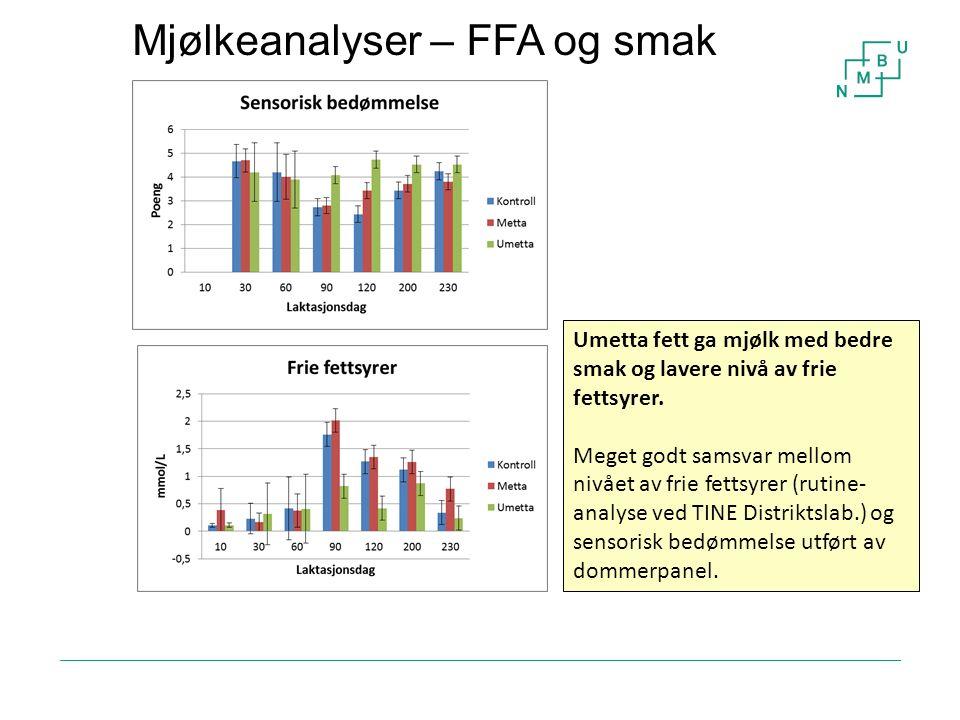 Mjølkeanalyser – FFA og smak 16 Umetta fett ga mjølk med bedre smak og lavere nivå av frie fettsyrer. Meget godt samsvar mellom nivået av frie fettsyr