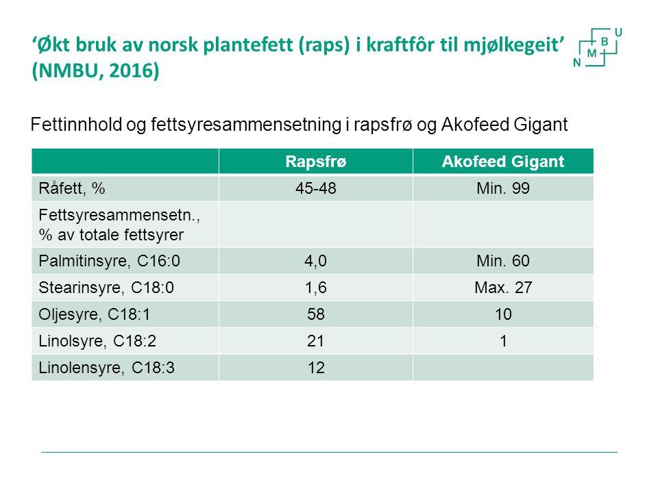 'Økt bruk av norsk plantefett (raps) i kraftfôr til mjølkegeit' (NMBU, 2016) 19 Fettinnhold og fettsyresammensetning i rapsfrø og Akofeed Gigant Rapsf