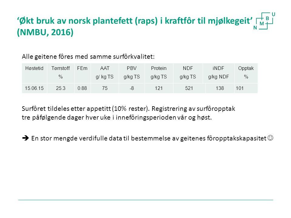 'Økt bruk av norsk plantefett (raps) i kraftfôr til mjølkegeit' (NMBU, 2016) Alle geitene fôres med samme surfôrkvalitet: Surfôret tildeles etter appe