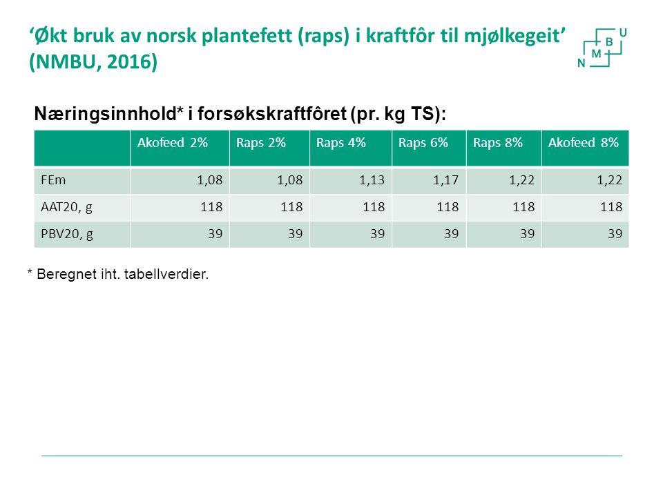 'Økt bruk av norsk plantefett (raps) i kraftfôr til mjølkegeit' (NMBU, 2016) 21 Akofeed 2%Raps 2%Raps 4%Raps 6%Raps 8%Akofeed 8% FEm1,08 1,131,171,22