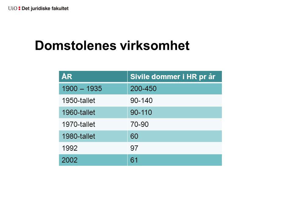 Domstolenes virksomhet ÅRSivile dommer i HR pr år 1900 – 1935200-450 1950-tallet90-140 1960-tallet90-110 1970-tallet70-90 1980-tallet60 199297 200261