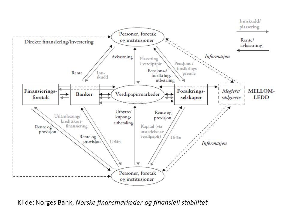 Finansiering gjennom verdipapirmarkedet Viktige begreper: – Finansielle instrumenter, bl.a.: aksjer, obligasjoner, derivater – Utstedere og investorer – Første-/annenhåndsmarked (emisjon) – Noterte/ikke-noterte instrumenter