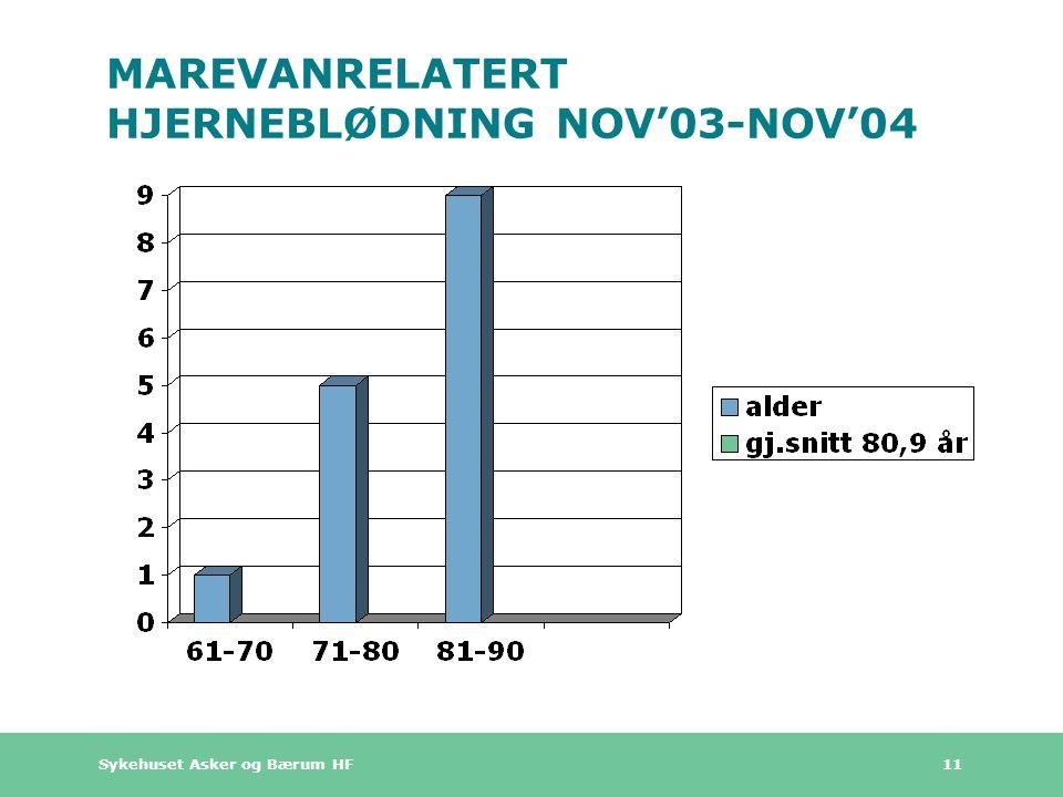Sykehuset Asker og Bærum HF 11 MAREVANRELATERT HJERNEBLØDNING NOV'03-NOV'04