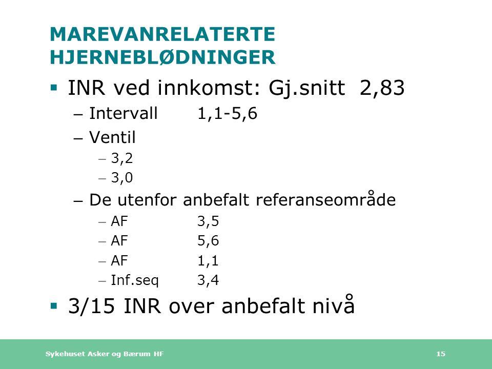 Sykehuset Asker og Bærum HF 15 MAREVANRELATERTE HJERNEBLØDNINGER  INR ved innkomst: Gj.snitt 2,83 – Intervall 1,1-5,6 – Ventil – 3,2 – 3,0 – De utenfor anbefalt referanseområde – AF 3,5 – AF5,6 – AF1,1 – Inf.seq3,4  3/15 INR over anbefalt nivå
