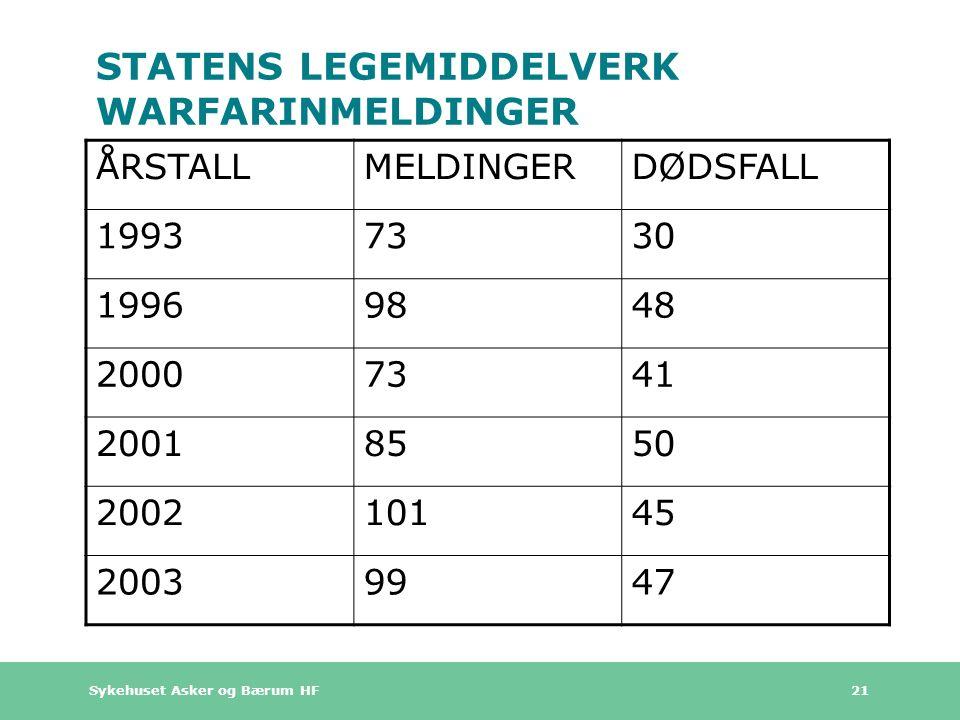 Sykehuset Asker og Bærum HF 21 STATENS LEGEMIDDELVERK WARFARINMELDINGER ÅRSTALLMELDINGERDØDSFALL 19937330 19969848 20007341 20018550 200210145 2003994