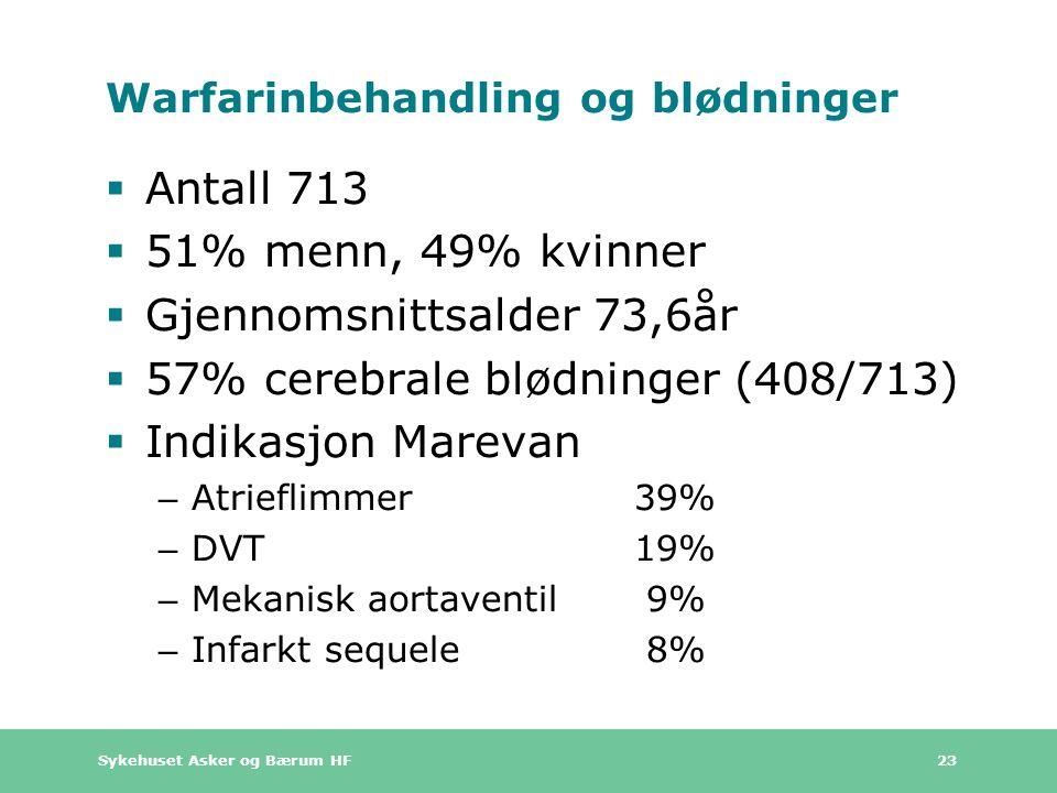 Sykehuset Asker og Bærum HF 23 Warfarinbehandling og blødninger  Antall 713  51% menn, 49% kvinner  Gjennomsnittsalder 73,6år  57% cerebrale blødninger (408/713)  Indikasjon Marevan – Atrieflimmer 39% – DVT 19% – Mekanisk aortaventil 9% – Infarkt sequele 8%