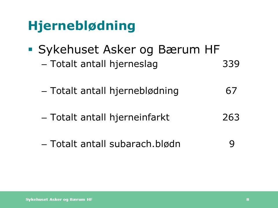 Sykehuset Asker og Bærum HF 8 Hjerneblødning  Sykehuset Asker og Bærum HF – Totalt antall hjerneslag 339 – Totalt antall hjerneblødning 67 – Totalt antall hjerneinfarkt263 – Totalt antall subarach.blødn 9