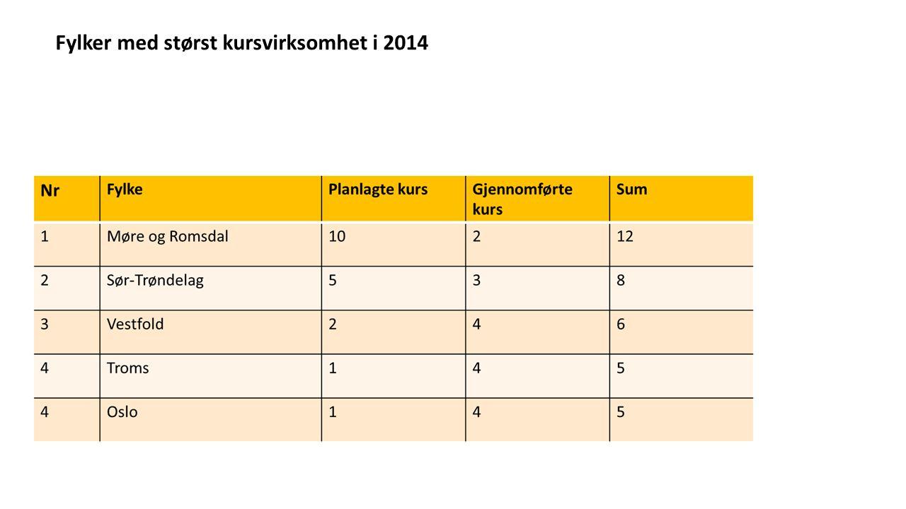 Fylker med størst kursvirksomhet i 2014