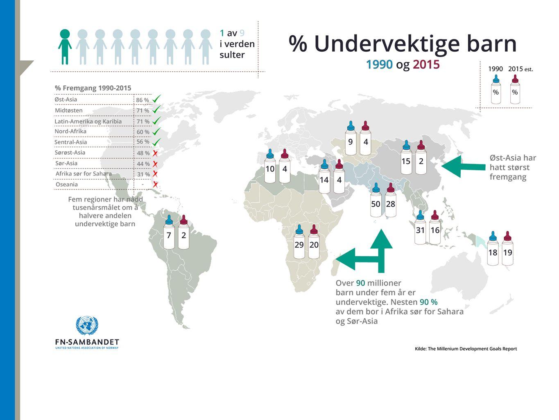 KLIMAENDRINGER FORSTERKER FATTIGDOM Dårligere tilgang til mat og vann Helseproblemer Økonomisk ulikhet Mer konflikt, flere flyktninger Skader på infrastruktur UN Photo/Logan Abassi