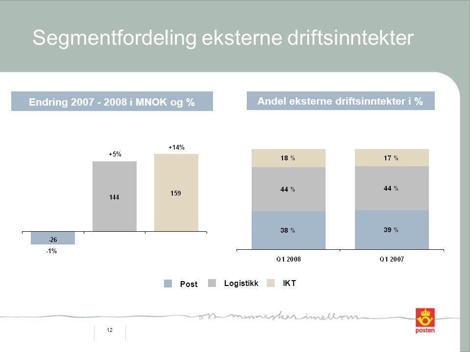 12 Segmentfordeling eksterne driftsinntekter Logistikk Post IKT Andel eksterne driftsinntekter i % Endring 2007 - 2008 i MNOK og % -1% +5% +14%