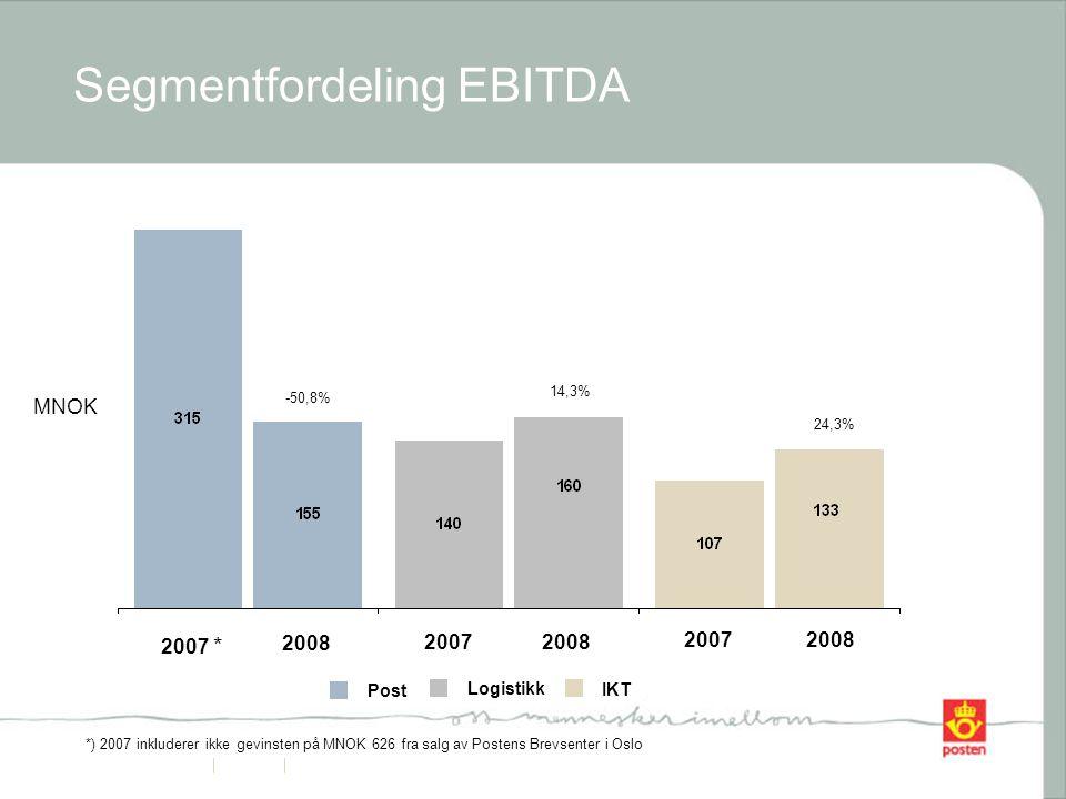 13 Segmentfordeling EBITDA Logistikk Post IKT 2007 * 2008 20072008 20072008 -50,8% 14,3% 24,3% MNOK *) 2007 inkluderer ikke gevinsten på MNOK 626 fra