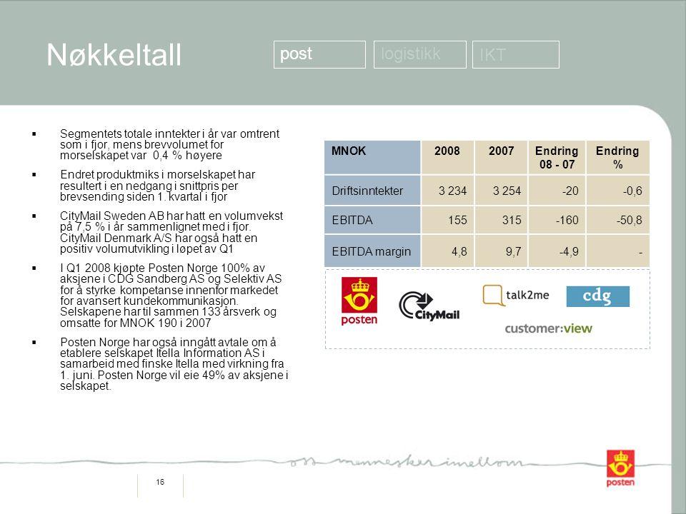 16 Nøkkeltall MNOK20082007Endring 08 - 07 Endring % Driftsinntekter3 2343 254-20-0,6 EBITDA155315-160-50,8 EBITDA margin4,89,7-4,9-  Segmentets totale inntekter i år var omtrent som i fjor, mens brevvolumet for morselskapet var 0,4 % høyere  Endret produktmiks i morselskapet har resultert i en nedgang i snittpris per brevsending siden 1.