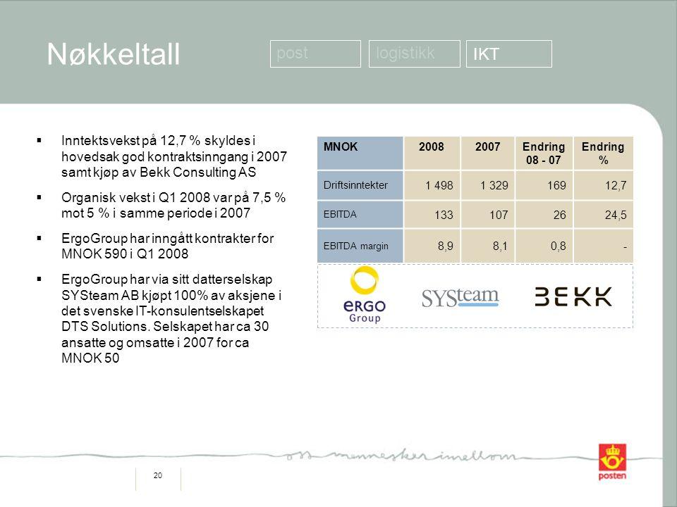 20  Inntektsvekst på 12,7 % skyldes i hovedsak god kontraktsinngang i 2007 samt kjøp av Bekk Consulting AS  Organisk vekst i Q1 2008 var på 7,5 % mot 5 % i samme periode i 2007  ErgoGroup har inngått kontrakter for MNOK 590 i Q1 2008  ErgoGroup har via sitt datterselskap SYSteam AB kjøpt 100% av aksjene i det svenske IT-konsulentselskapet DTS Solutions.