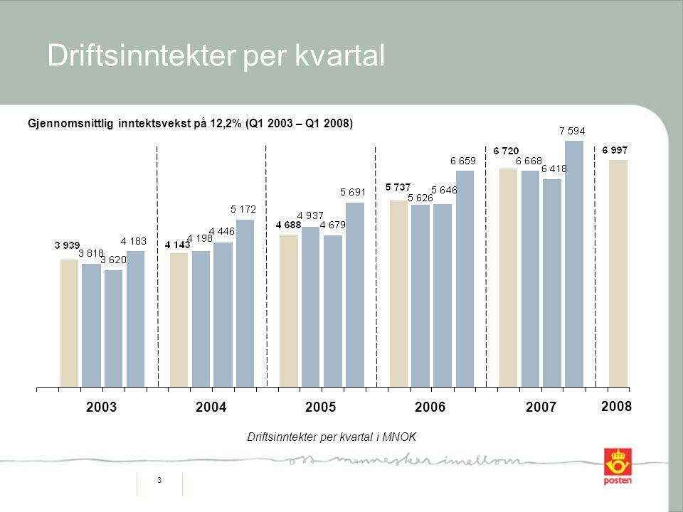 4 Driftsinntekter fra utenlandske selskaper Driftsinntekter fra utenlandske selskaper økte med MNOK 274 (19,2%) fra Q1 2007, og utgjorde 24,3 % av konsernets omsetning Fra Q1 2001 til Q1 2008 har Postens utenlandske selskaper hatt en gjennomsnittlig inntektsvekst på 41,5% Driftsinntekter i MNOK +23 % + 7 % +51 % + 20 % + 141% + 50% + 19%