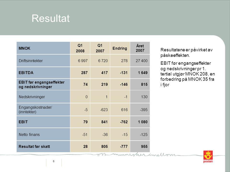 6 Resultat MNOK Q1 2008 Q1 2007 Endring Året 2007 Driftsinntekter6 9976 72027827 400 EBITDA287417-1311 649 EBIT før engangseffekter og nedskrivninger