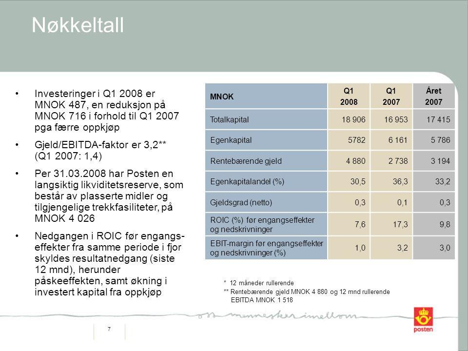 7 Nøkkeltall Investeringer i Q1 2008 er MNOK 487, en reduksjon på MNOK 716 i forhold til Q1 2007 pga færre oppkjøp Gjeld/EBITDA-faktor er 3,2** (Q1 2007: 1,4) Per 31.03.2008 har Posten en langsiktig likviditetsreserve, som består av plasserte midler og tilgjengelige trekkfasiliteter, på MNOK 4 026 Nedgangen i ROIC før engangs- effekter fra samme periode i fjor skyldes resultatnedgang (siste 12 mnd), herunder påskeeffekten, samt økning i investert kapital fra oppkjøp * 12 måneder rullerende ** Rentebærende gjeld MNOK 4 880 og 12 mnd rullerende EBITDA MNOK 1 518 MNOK Q1 2008 Q1 2007 Året 2007 Totalkapital18 90616 95317 415 Egenkapital57826 1615 786 Rentebærende gjeld4 8802 7383 194 Egenkapitalandel (%)30,536,333,2 Gjeldsgrad (netto)0,30,10,3 ROIC (%) før engangseffekter og nedskrivninger 7,617,39,8 EBIT-margin før engangseffekter og nedskrivninger (%) 1,03,23,0