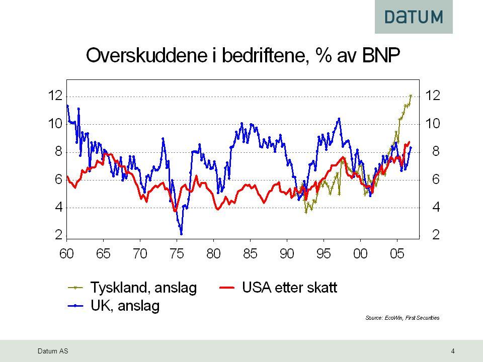Datum AS 5 Historisk utvikling USA (Dow Jones) Tyskland (DAX) Norge (Benchmark)