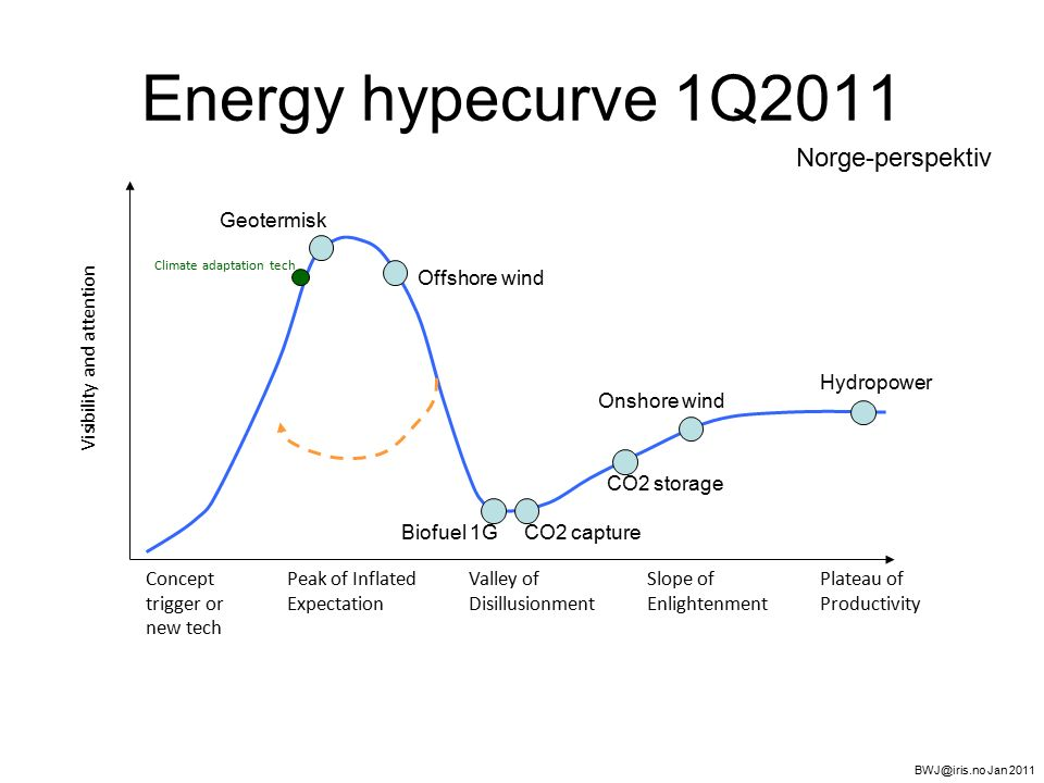 Energy hypecurve 1Q2011 Visibility and attention Concept trigger or new tech Peak of Inflated Expectation Valley of Disillusionment Slope of Enlightenment Plateau of Productivity Norge-perspektiv Climate adaptation tech BWJ@iris.no Jan 2011 Geotermisk Offshore wind Biofuel 1GCO2 capture Onshore wind CO2 storage Hydropower
